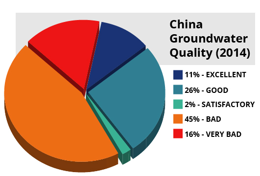 China Groundwater Quality