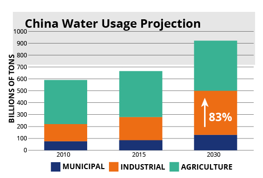 China Water Usage Projection