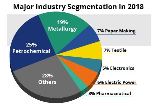 Water Use Industry Segmentation