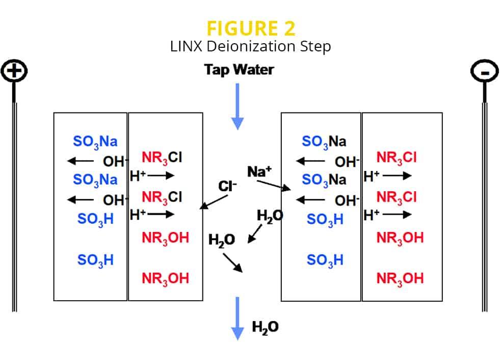 LINX deionization process